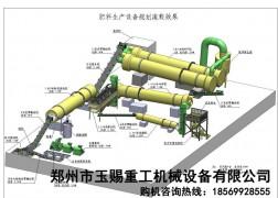复合肥造粒生产线