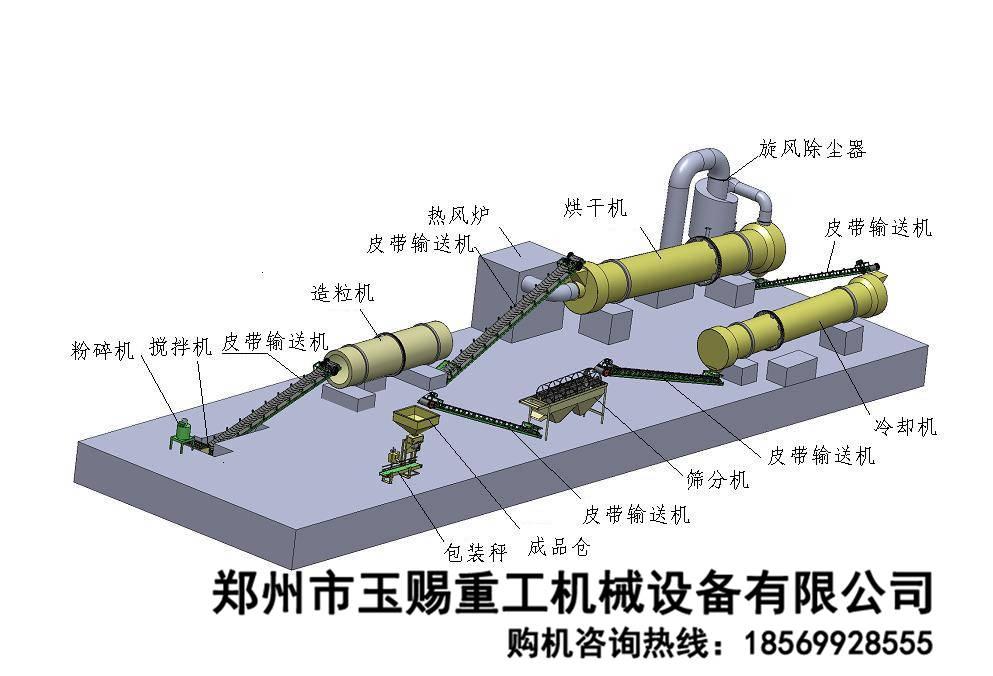 转鼓造粒生产线工艺图